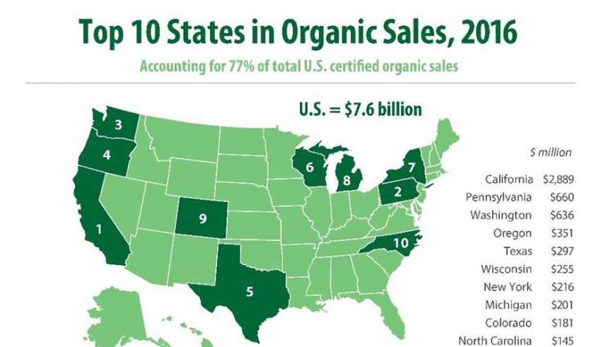 California Continues to Lead in Certified Organic Farms ... on books sale, white sale, green sale,