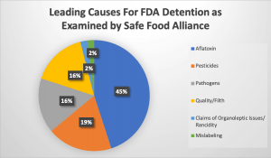 fda detention chart