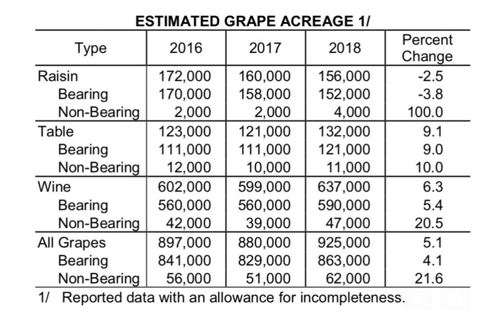 Estimated-Grape-Acerage-table