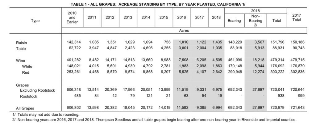 Table 1- All Grapes