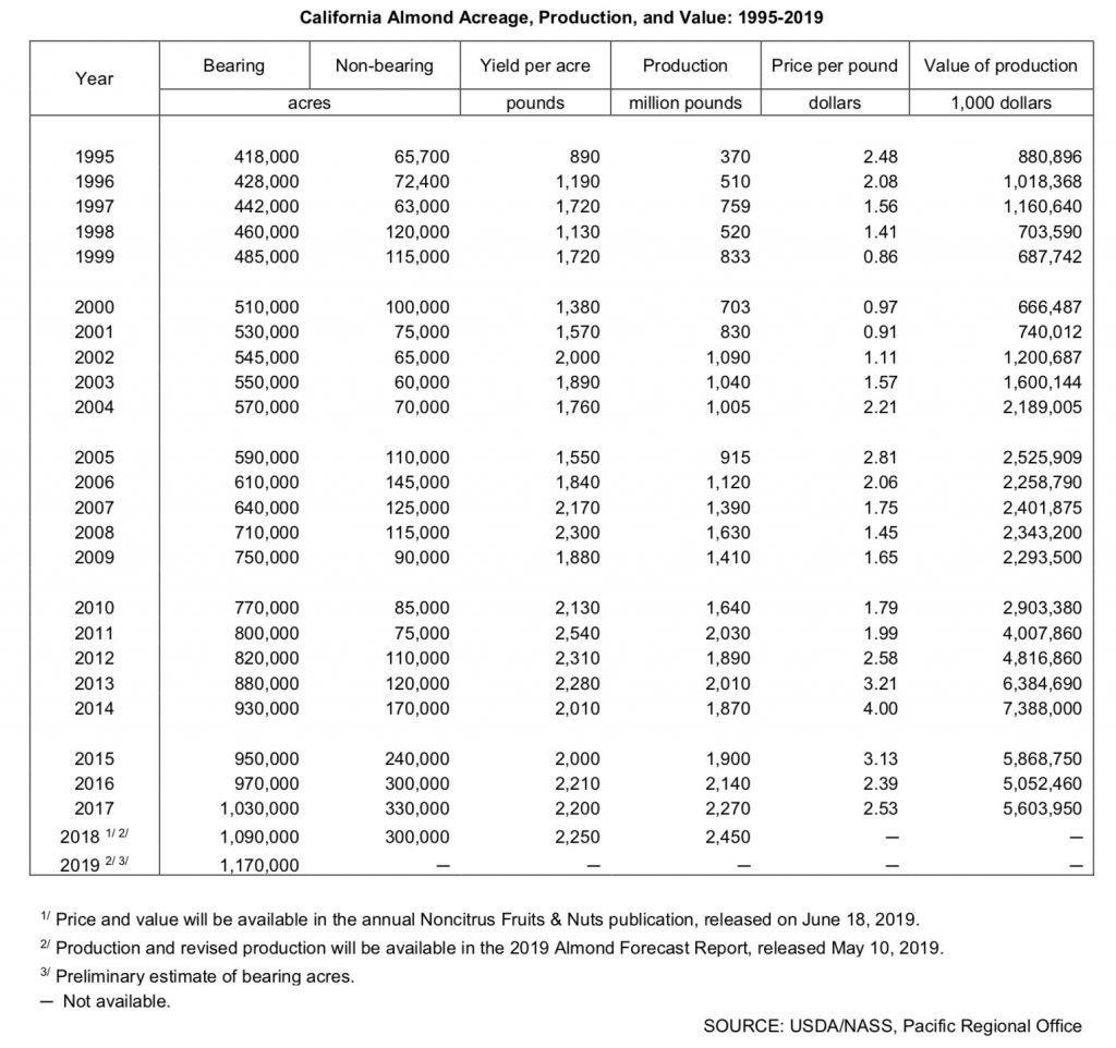 Almond Acreage increases chart