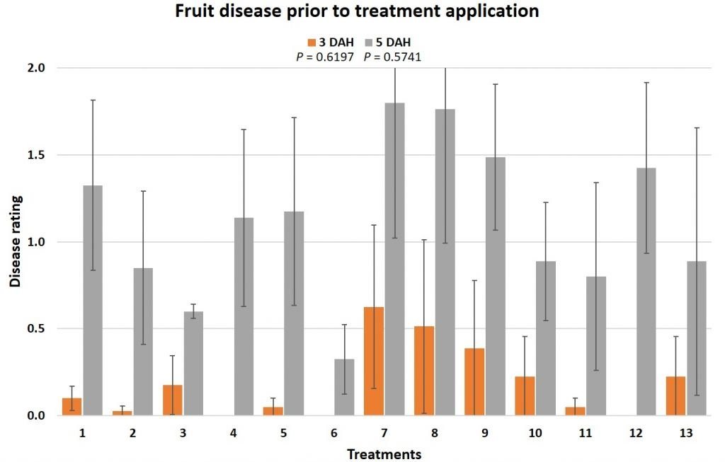 fruit diseases prior