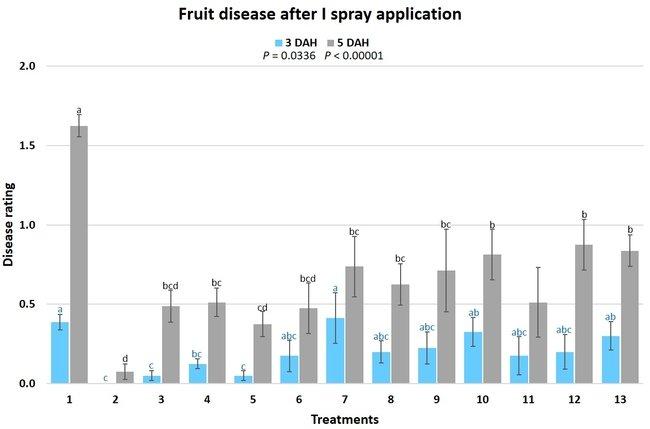 fruit disease after spray