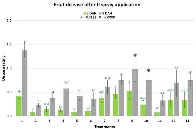 fruit disease after spray 2