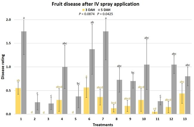 fruit disease after IV spray